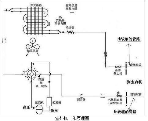 空调压缩机原理图_空调外机工作原理_百度知道