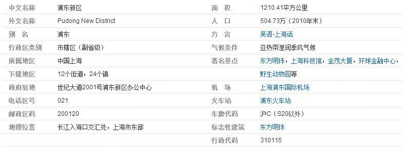 邮编_上海市浦东新区的邮政编码是多少_百度知道