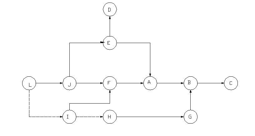眼睛�z)Ṣb��+�d#�`e���_双代号网络图的绘制 任务 紧前工作 a f,e b a,g c b