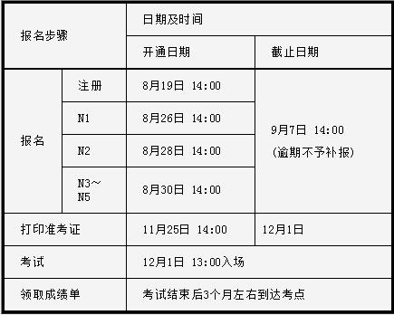 日语能力考报名费用_日语水平等级N3测试报名时间开始及截止时间,考试时间是什么 ...