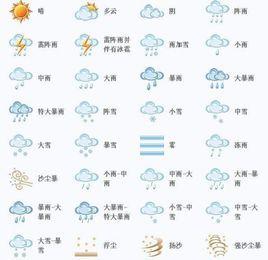 代表各种天气现象、云状、天空状况等的专用符号.包括供观测记录使