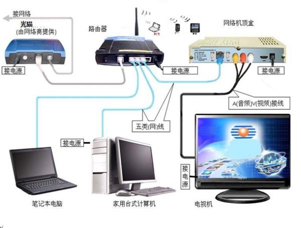 台式电脑,没有宽带想安装无线网卡,如何安装,也没有光驱