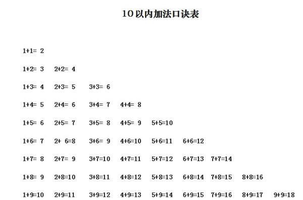 小学数学加减法口诀_小学数学乘法口决和加减法_百度知道