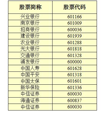 【601601股票】上证50中有哪些股票