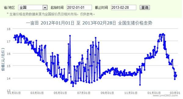 2014年肥猪行情_求2012年全年生猪价格变动曲线图_百度知道
