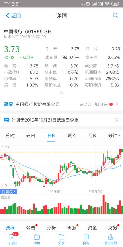 【中国银行a股】最近中国银行股价?