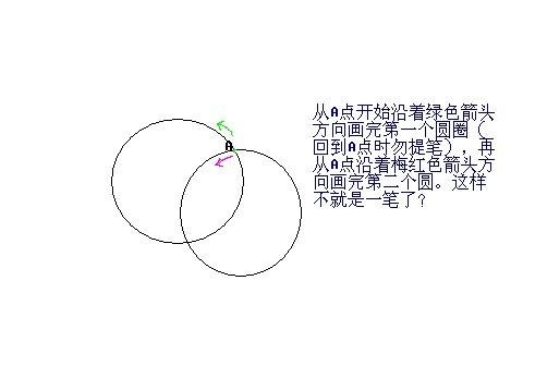 两个重叠在一起的圆能一笔画出吗