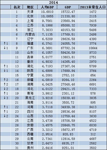台湾各市gdp_中国各省市GDP对比,你的家乡排第几