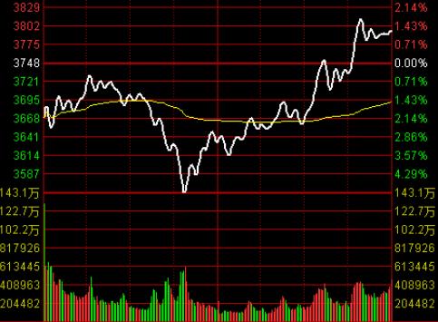 【a股走势图】怎样看股票上市以来的整个走势图
