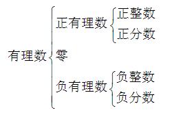 0是有理数吗_有理数的两种分类方法各有什么特点_百度知道