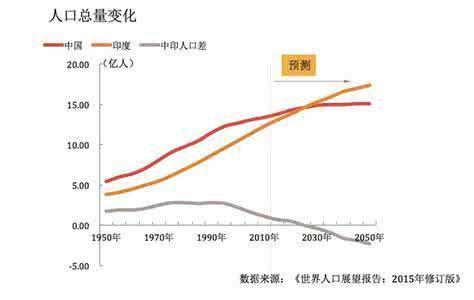 全球人口比例_在城市地区居住的世界人口的大致比例是多少