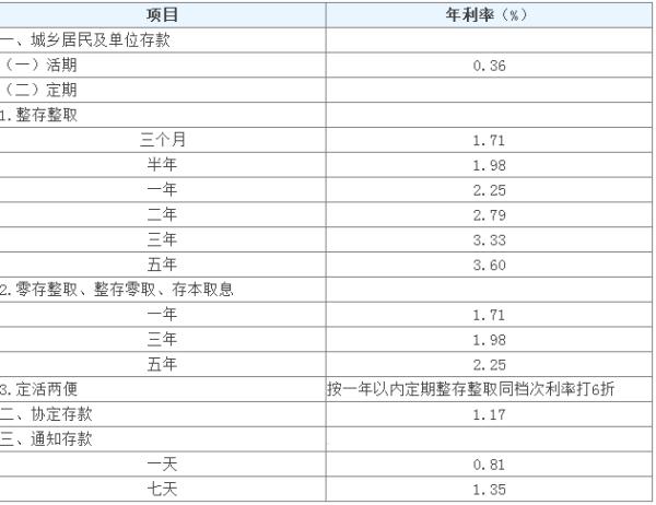 2009年贷款利率_09年银行定期存款利率是多少_百度知道