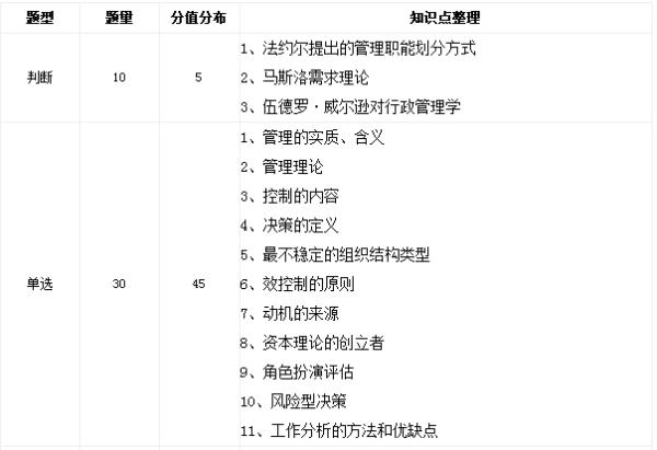 中国人民银行管理类考试内容_百度知道