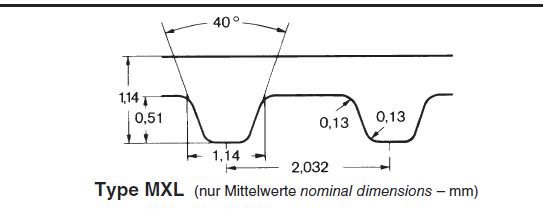 MXL型同步带和XL型同步带有什么区别?