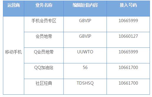 联通qq会员开通代码_QQ会员到期时间那是手机付费这是怎么回事?怎么取消啊?_百度知道