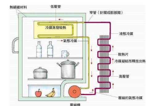 空调和冰箱的制冷原理是什么?