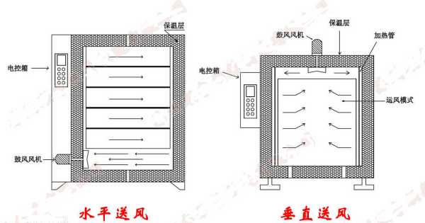 热风循环烘箱_出售热风循环烘箱真空干燥箱箱式真空干燥机工业