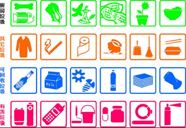 垃圾分类回收的好处_为什么要将垃圾分类回收_百度知道