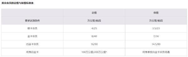 【国航知音卡】我的中国国航知音卡忘了怎么办