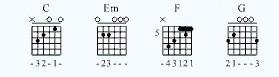 吉他谱0怎么弹