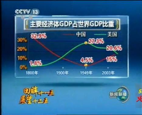 大清的gdp_关于国家的历史之最,清朝GDP超过欧洲各国总和