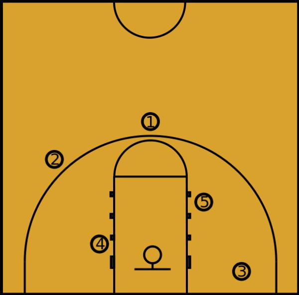 麻烦介绍下打篮球时各个位置的站位图