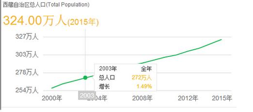 人口 省份_中国哪个省份人口最少
