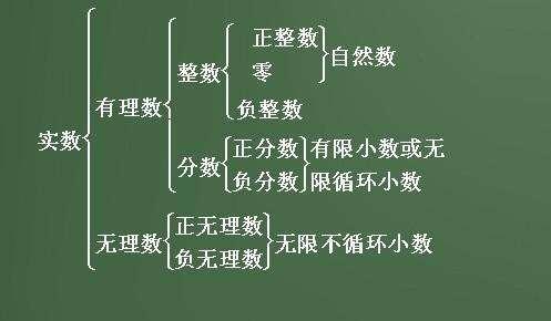 0是有理数吗_什么是实数?包括0吗?_百度知道