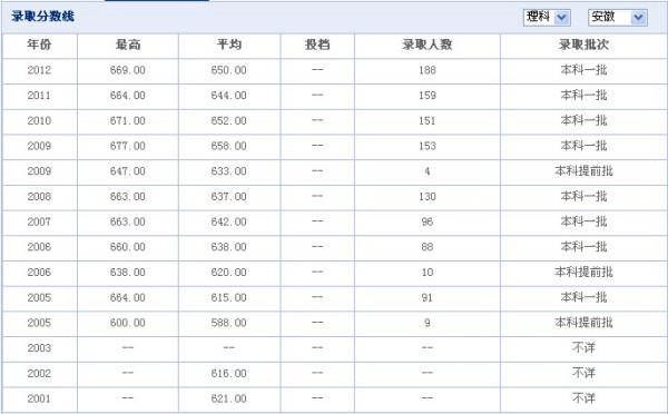 同济大学2012分数线_上海同济大学安徽地区录取分数线?_百度知道