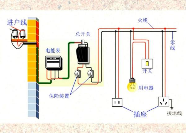 电视的连接方式电路图_在家庭电路中,火线,零线、开关线连接灯泡、灯泡开关和插座 ...
