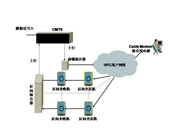有线电视示意图_求一广电宽带利用有线电视线安装 从前端到终端的详细示意图 ...
