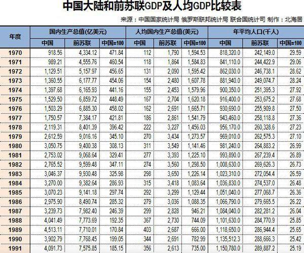 美苏gdp是多少_Browder 普京是全球首富 身家两千亿美元