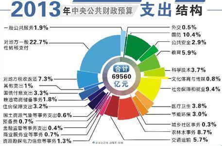 2009 2014年中国财政支出数据