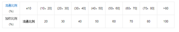 【601857股票】上证50中有哪些股票