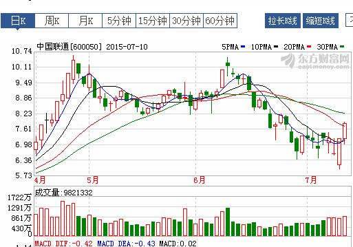 【中国联通股票代码】中国联通的股票代码是多少