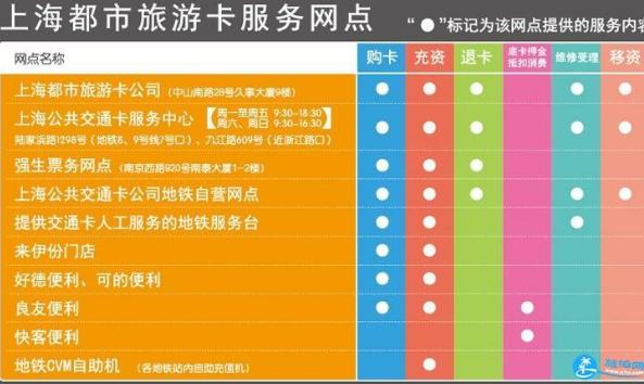 上海旅游年卡怎么办理
