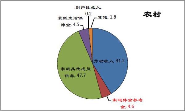 解决人口老龄化_人口老龄化的解决措施
