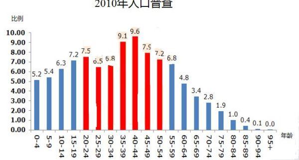 中国目前的人口总数_全世界人口总数