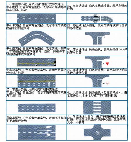 交通标识的含义是什么?