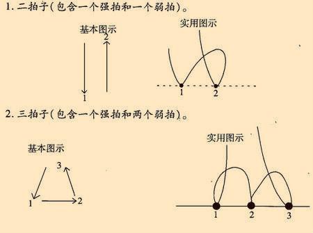 二拍子三拍子四拍子的强弱规律_4分之2的拍子怎么打_百度知道