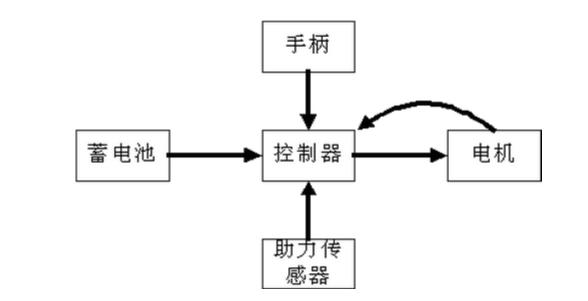 电动自行车控制器的原理图_电动自行车