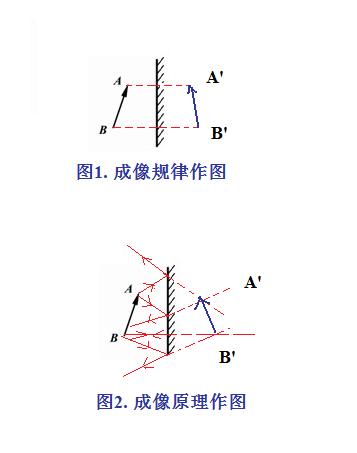 怎样利用牛顿环的原理_牛顿环原理图解