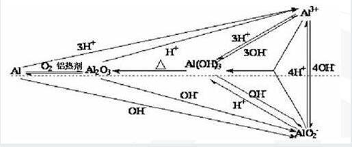 钍反应堆的原理方程式_冷核聚变反应堆原理