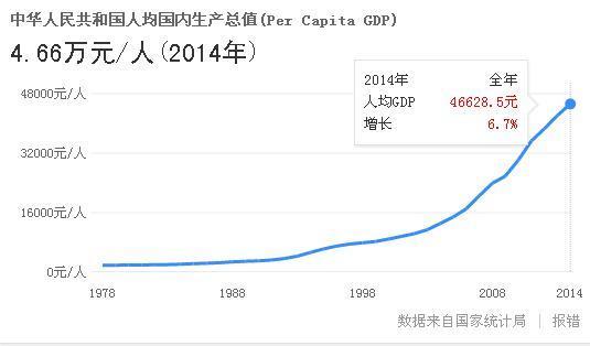 总量gdp和人均gdp区别_中国人均GDP和俄罗斯 越南的比较