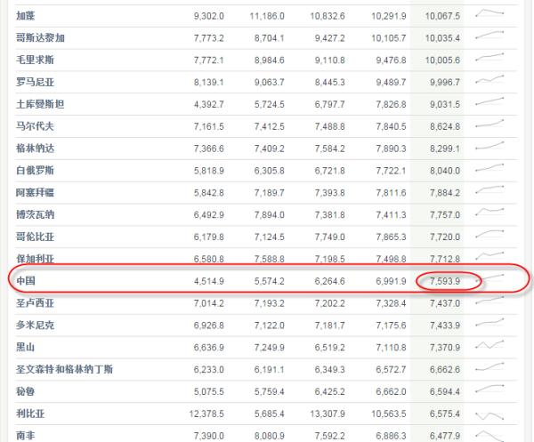 中国人均收入世界排名2017_世界人均收入排名2021