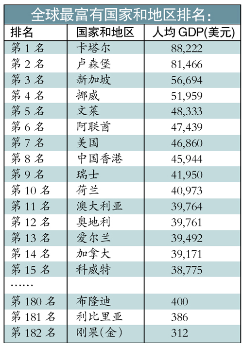 人均gdp排名中国_中国人均gdp世界排名