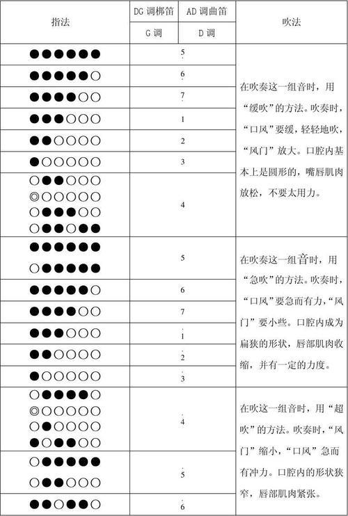 g调笛子筒音作2指法_竹笛、6孔箫、8孔箫指法_音乐攻略_音乐知识_音乐信息_百度攻略