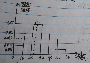 直方图如何求众数