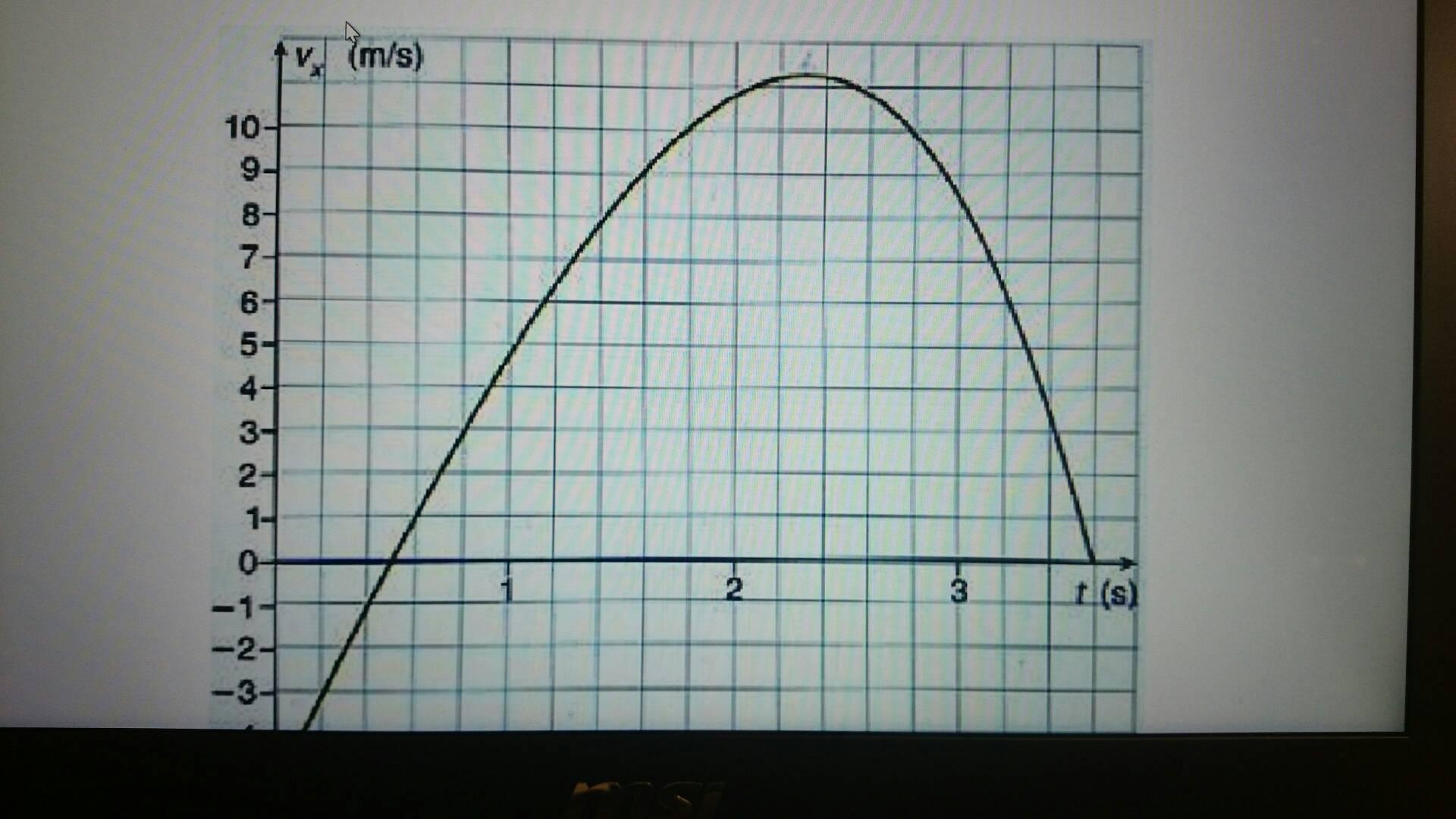 百度知道怎么得积分_v-t图中为什么用图像与x轴围成的面积表示位移?怎么解释?_百度 ...