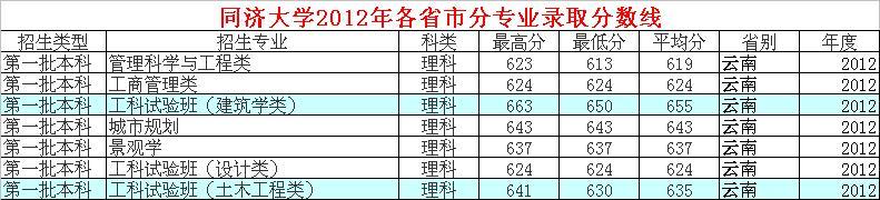 同济大学2012分数线_同济大学2012年建筑系云南录取分数线_百度知道